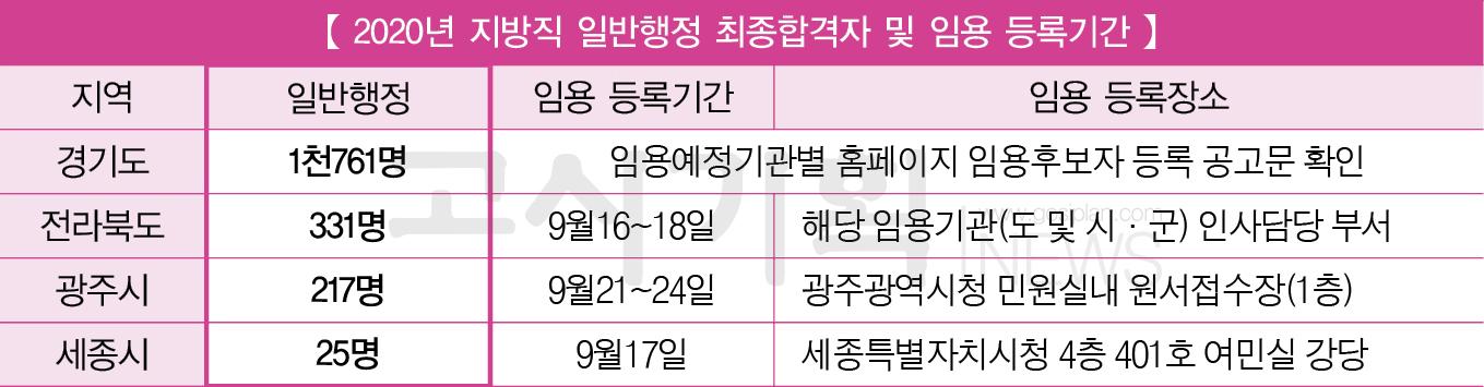 지방직 9급 공무원 최종합격자 발표 이어져