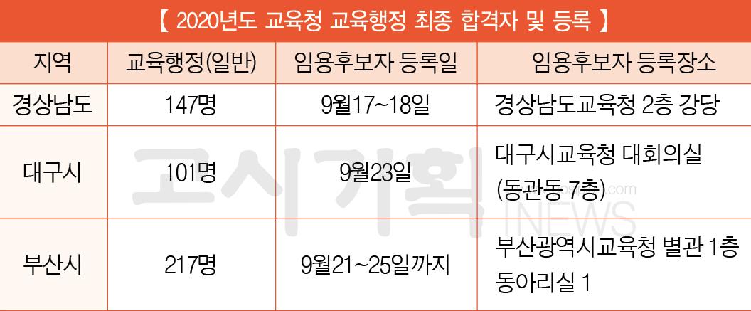 교육청 9급 공무원 최종합격자 발표 중