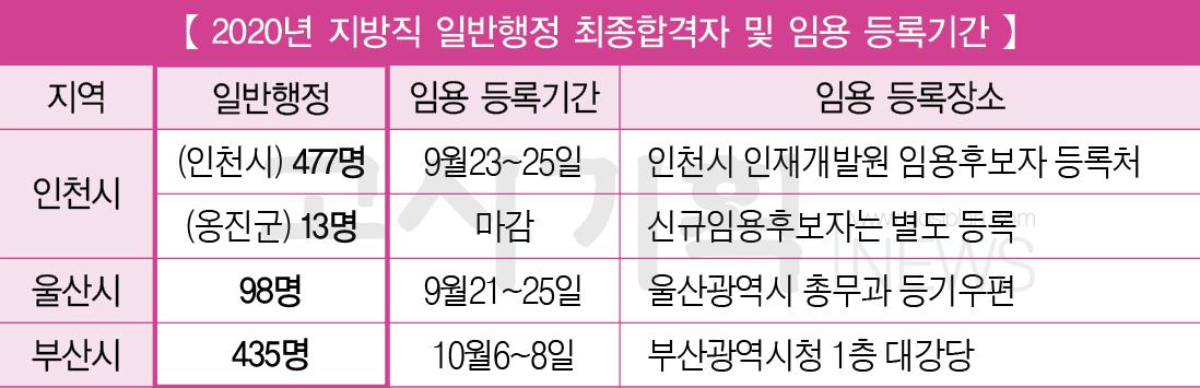 인천시·울산시·부산시 지방직 9급 공무원 일반행정 최종 합격자 발표 … 신규임용 등록 확인