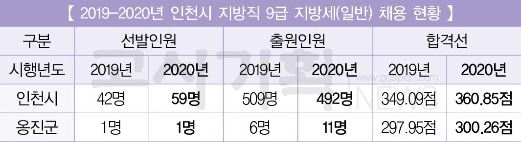 [2019~2020년 지방직 9급 공무원 지방세 채용인원 비교] ③ 인천시