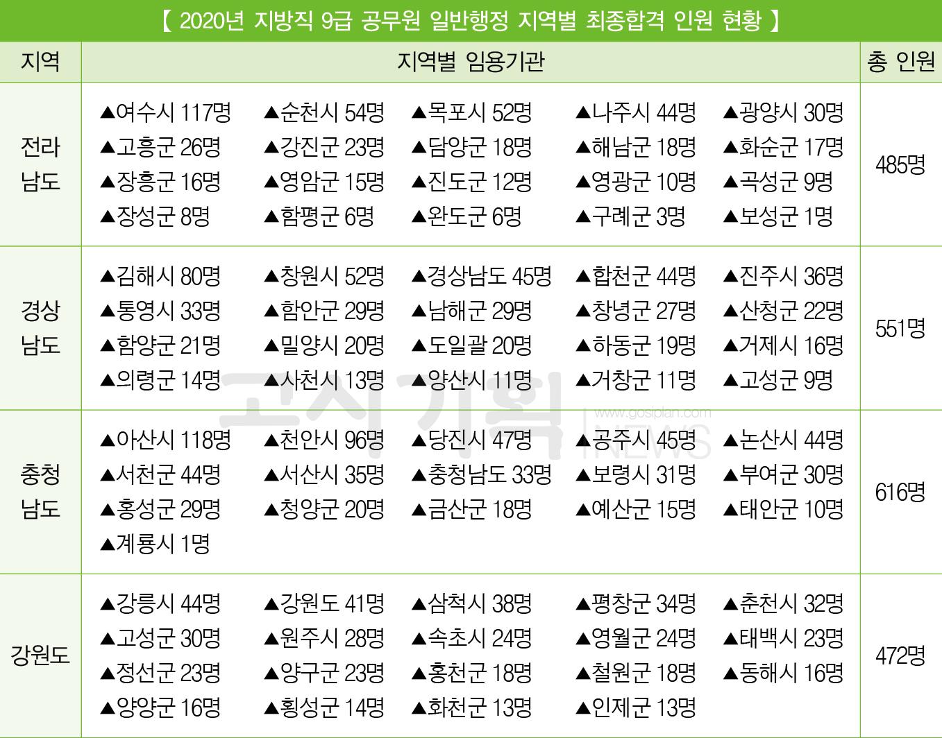 지방직 9급 공무원 각 시ㆍ도 지역별 최종합격자 인원은?