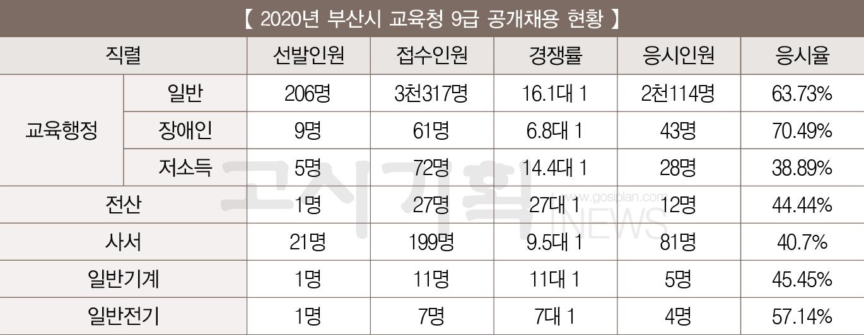 「2020년 교육청 9급 공무원 공개채용 총 정리」 ② 부산시