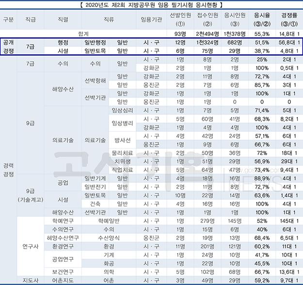 2020년도 제2회 지방공무원 임용 필기시험 평균 55.3% 응시율