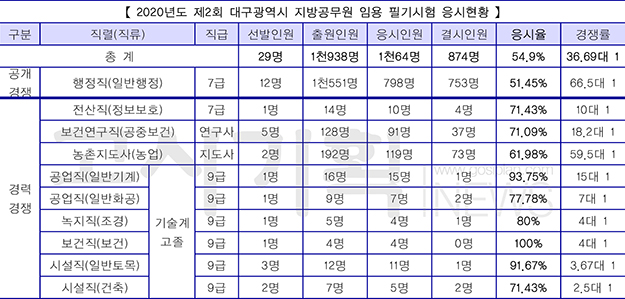 '54.9% 평균응시율' 제2회 대구시 지방공무원 임용 필기시험 응시현황 발표