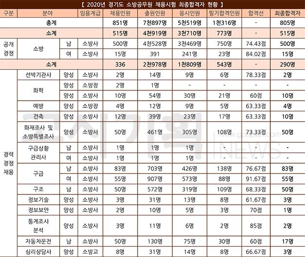 경기도 소방공무원 최종 805명 합격자 발표