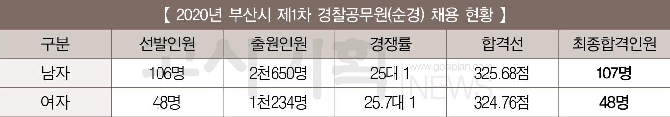 [2020년 제1차 경찰공무원(순경) 채용] ④ 부산시