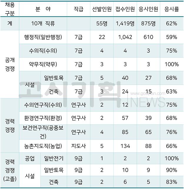제2회 대전시 지방공무원 필기시험 응시율 62%