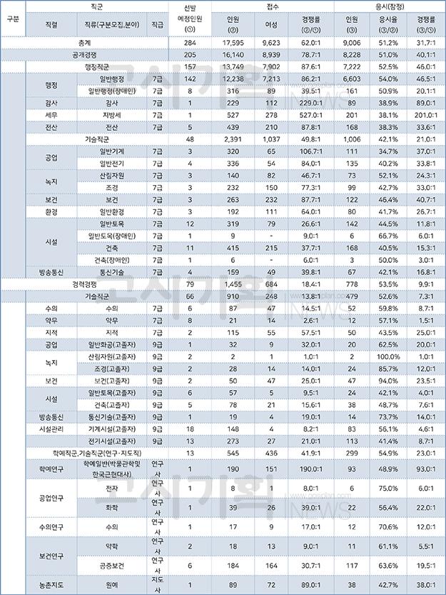 제3회 서울시 지방공무원 응시율