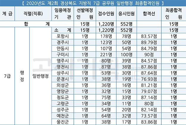 제2회 경상북도 지방공무원 공개·경력경쟁임용시험 최종합격자 발표