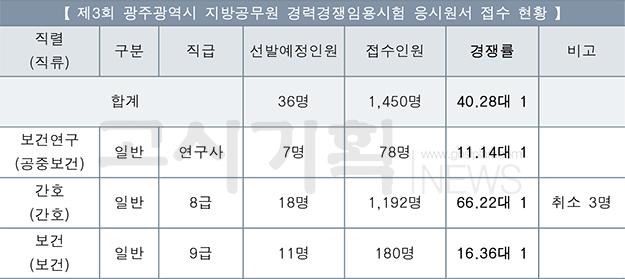 제3회 광주시 지방공무원 평균 경쟁률 40.28대 1