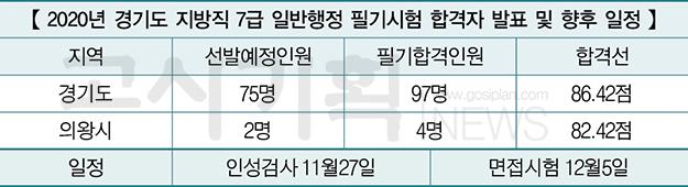 제2회 경기도 지방직 7급 공무원 필기합격자 발표