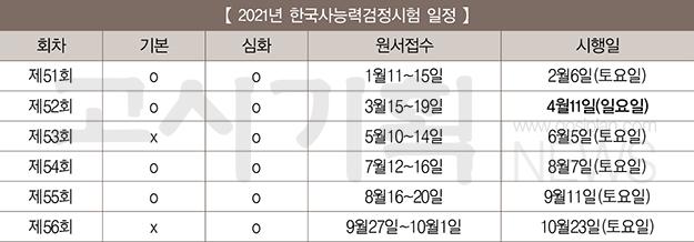 2021년도 한국사능력검정시험 일정은?