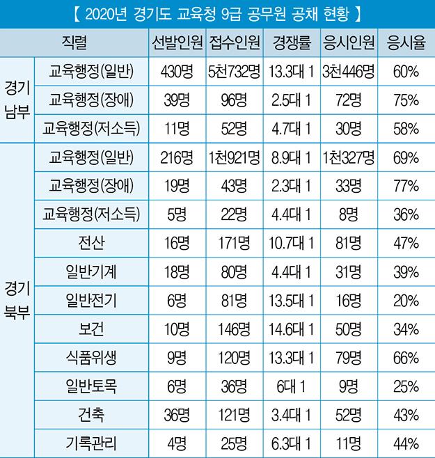「2020년 교육청 9급 공무원 공개채용 총 정리」 ⑩ 경기도