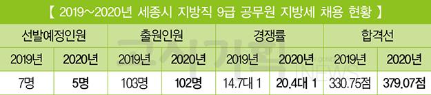 [2019~2020년 지방직 9급 지방세] ⑪ 세종시