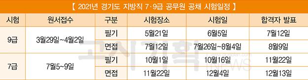 2021년도 경기도 지방직 7·9급 공무원 '4천625명 선발'