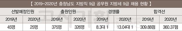 [2019~2020년 지방직 9급 지방세]  ⑬ 충청남도