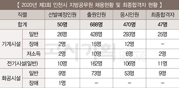 제3회 인천시 지방공무원 시설관리직 최종합격자 47명 발표