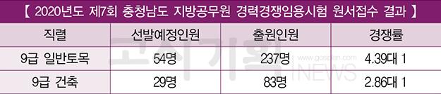 제7회 충청남도 지방공무원 원서접수 결과는?