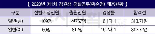 [2020년 제1차 경찰공무원(순경) 채용] ⑨ 강원청