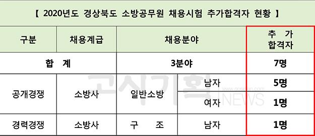 경상북도, 2020년도 소방공무원 추가합격자 7명 발표