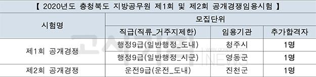 충청북도, 2020년도 지방공무원 제1·2회 추가합격자 발표
