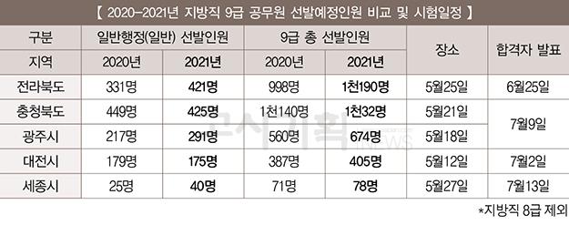 지방직 9급 공무원 선발인원 발표 '완료'