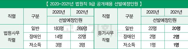 """법원행정처 9급 공개경쟁채용시험 선발인원 """"171명 추가"""""""