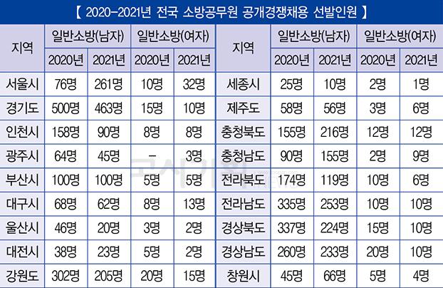 2021년 전국 소방공무원 공채 선발 '2천601명'