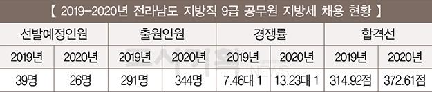 [2019~2020년 지방직 9급 지방세] ⑮ 전라남도