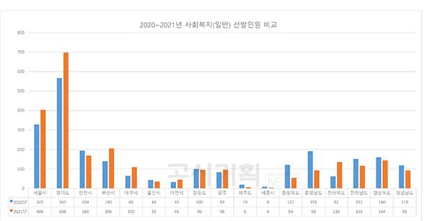 2021년 전국 지방직 9급 공무원 사회복지 채용 증가