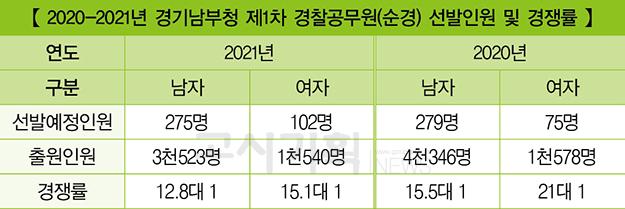 『2021년 경찰공무원(순경) 채용 현황』 ① 경기남부청