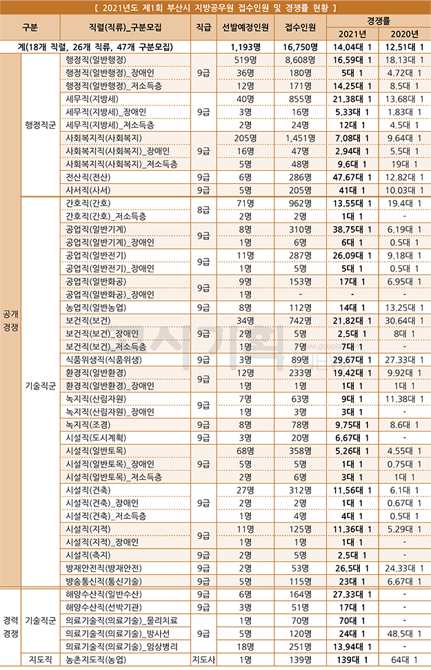 부산시, 제1회 지방직 9급 공무원 응시원서 1만6천750명 접수
