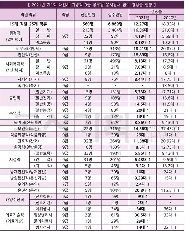 제1회 대전시 지방직 9급 공무원 평균 경쟁률 12.27대 1
