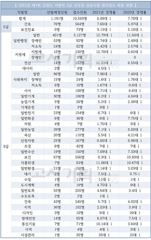 제1회 강원도 지방공무원 임용시험 최종 경쟁률 8.89대 1