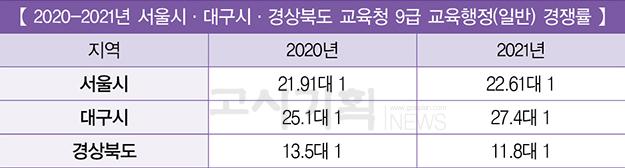 2021년 서울·대구·경상북도 교육청 경쟁률 발표