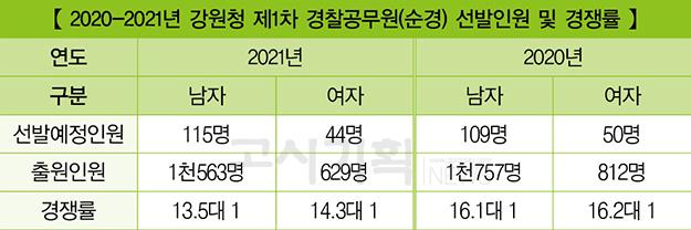 『2021년 경찰공무원(순경) 채용 현황』 ⑤ 강원청