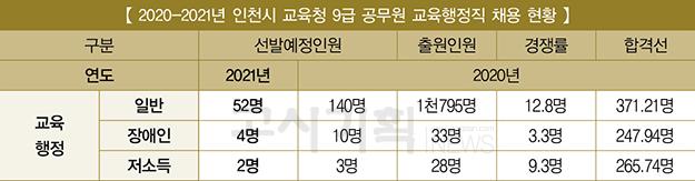 『2021년 교육청 9급 채용 비교』 ④ 인천시