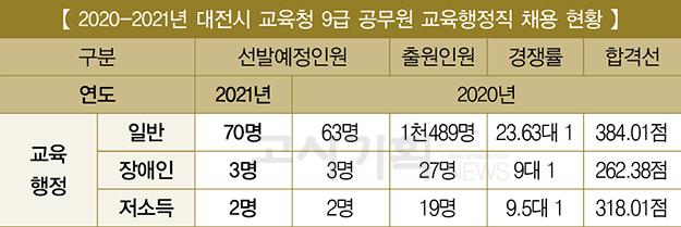 『2021년 교육청 9급 채용 비교』 ⑤ 대전시