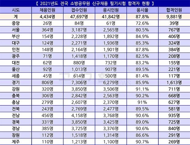 2021년 소방공무원 필기시험 합격자 9천881명 발표