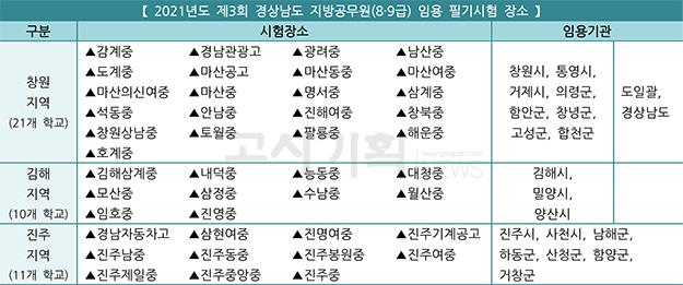 제3회 경상남도 지방공무원 필기시험 장소 '확정'