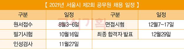 서울시, 제2회 7급 일반행정 206명 선발한다