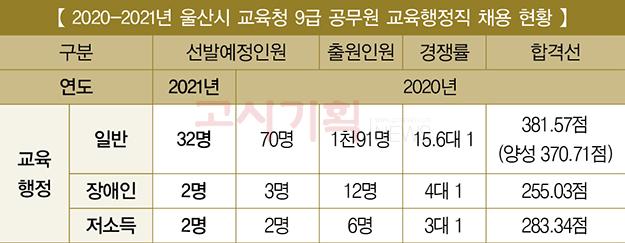 『2021년 교육청 9급 채용 비교』 ⑧ 울산시