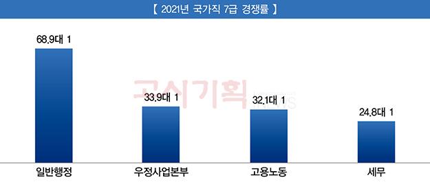 국가직 7급 평균 경쟁률 '47.8대 1' 기록