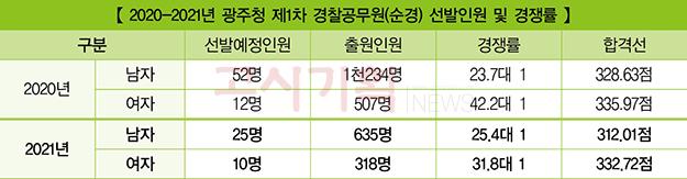 『2021년 경찰공무원(순경) 채용 현황』 ⑨ 광주청
