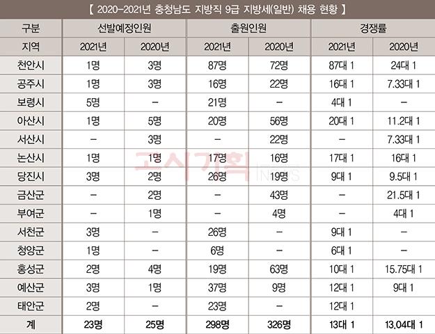 『2021년 지방세 9급 필기시험 대비』 ⑥ 충청남도 / 충청북도
