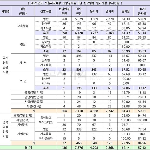 서울시교육청, 2021년도 지방공무원 9급 신규임용 필기시험 응시현황은?