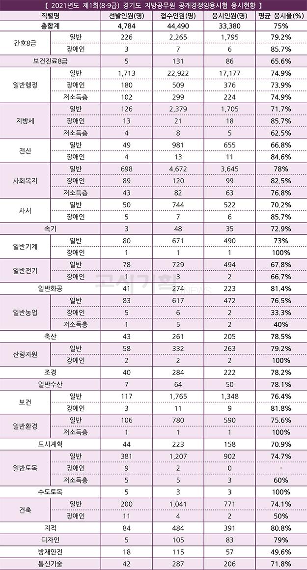 경기도, 제1회 지방공무원 필기시험 3만3천380명 응시
