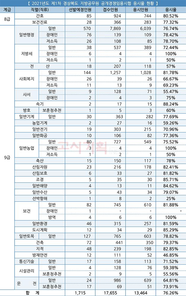 """제1회 경상북도 지방직9급 평균 응시율""""76.26%"""""""