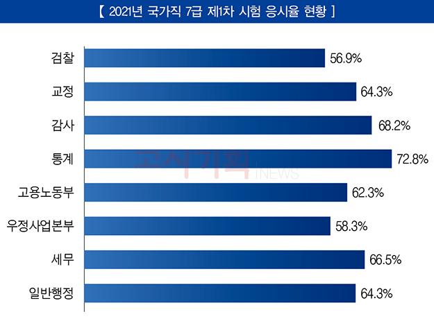 국가직 7급 제1차 시험 평균 응시율 '63.4%' 기록