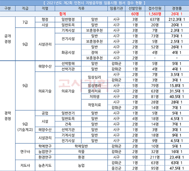2021년도 제2회 인천시 원서접수 평균 경쟁률 '26대 1'